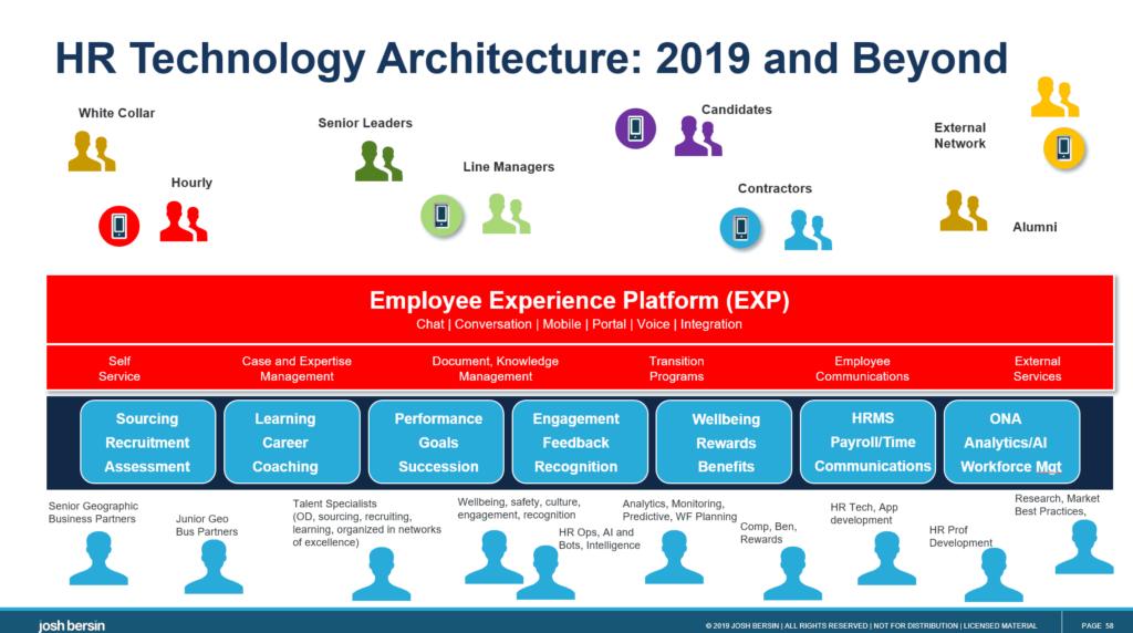 Screen przedstawiający trendy związane z Human resources na 2020