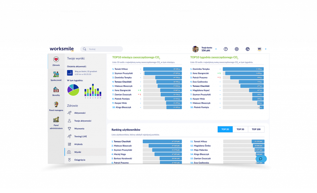 Statystyki i Wyniki Worksmile - Społeczność firmowa i komunikacja