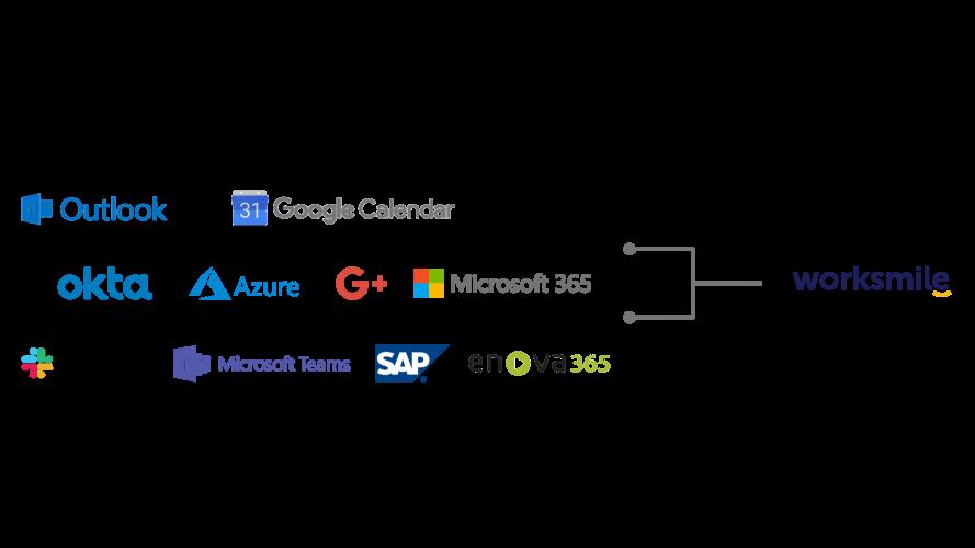 Slack, Azure, Microsoft365, Google+, Okta, Teams, Worksmile_